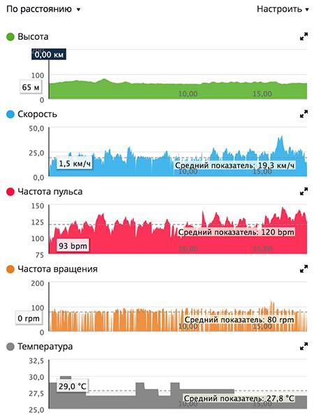 Тренировка Скапин МТБ пересеченная местность графики 18.08.16