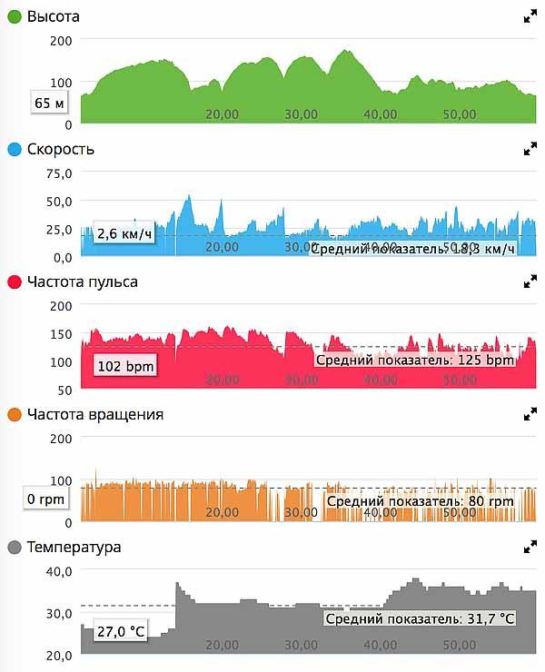 Тренировка TREK шоссе 24.08.16 графики