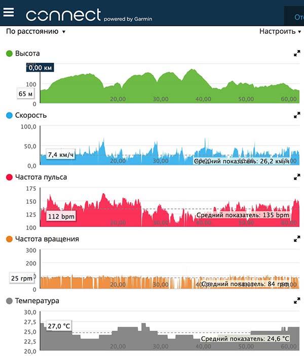 Тренировка Trek E7 Шоссе 17.08.16 графики