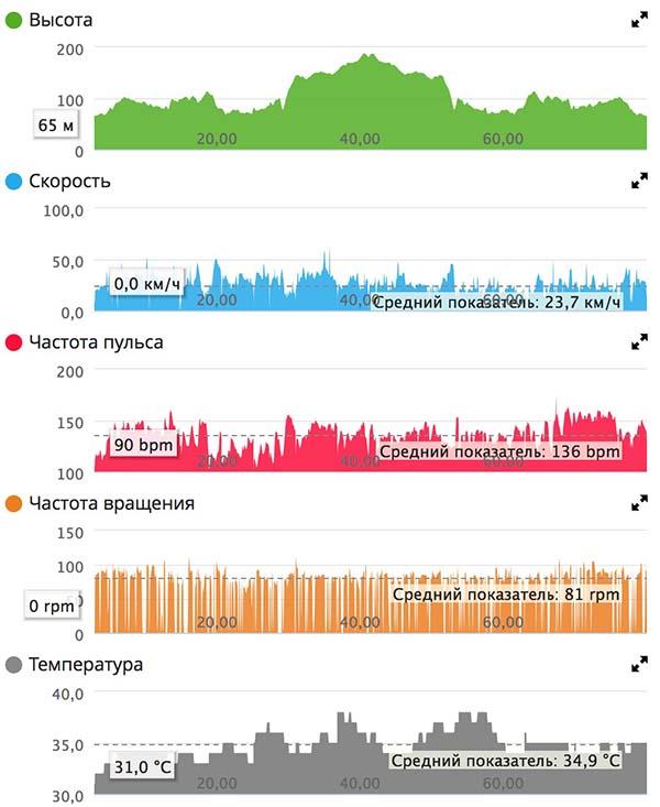 Тренировка Trek Equinox E7 77км 20.08.16 графики