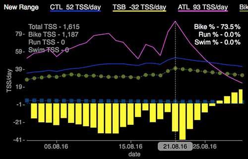 Тренировка шоссейник Trek E7 60км 21.08.16 WKO4