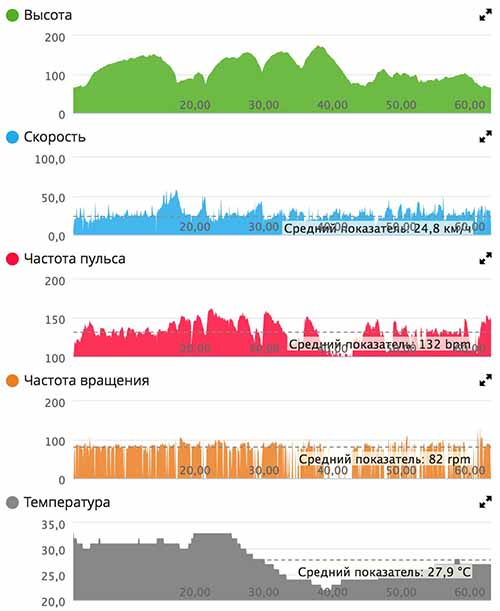 Тренировка шоссейник Trek E7 60км 21.08.16 график