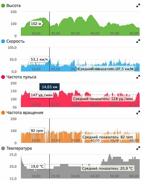 График поездки на шоссейнике 60 км