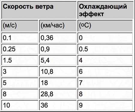 Корректировка температуры в зависимости от скорости ветра