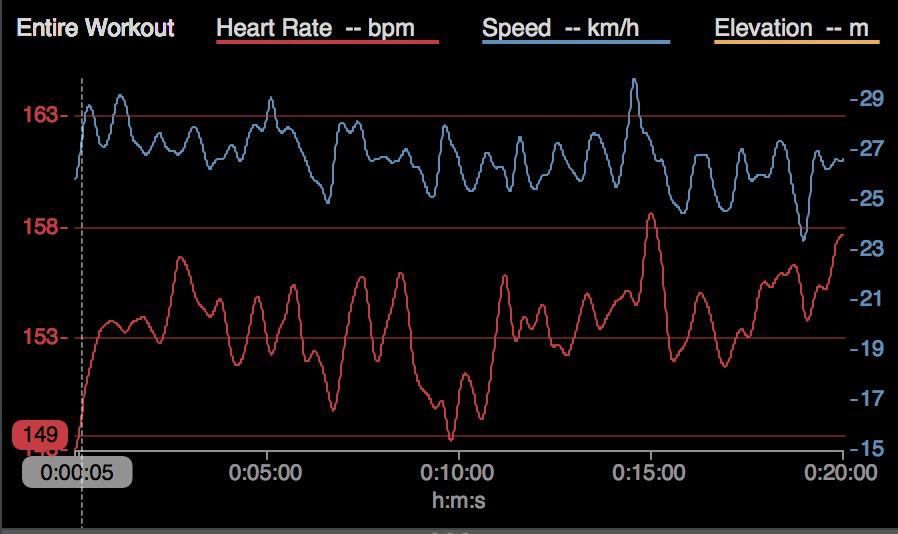 График зависимости частоты пульса от скорости при лактатном тесте на 20 минут