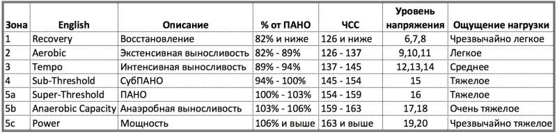 Как рассчитать зоны пульса по Friel Heart Rate Levels. Расчет производится в процентах от ЧСС анаэробного обмена, который можно выявить в тесте на лактатный порог.