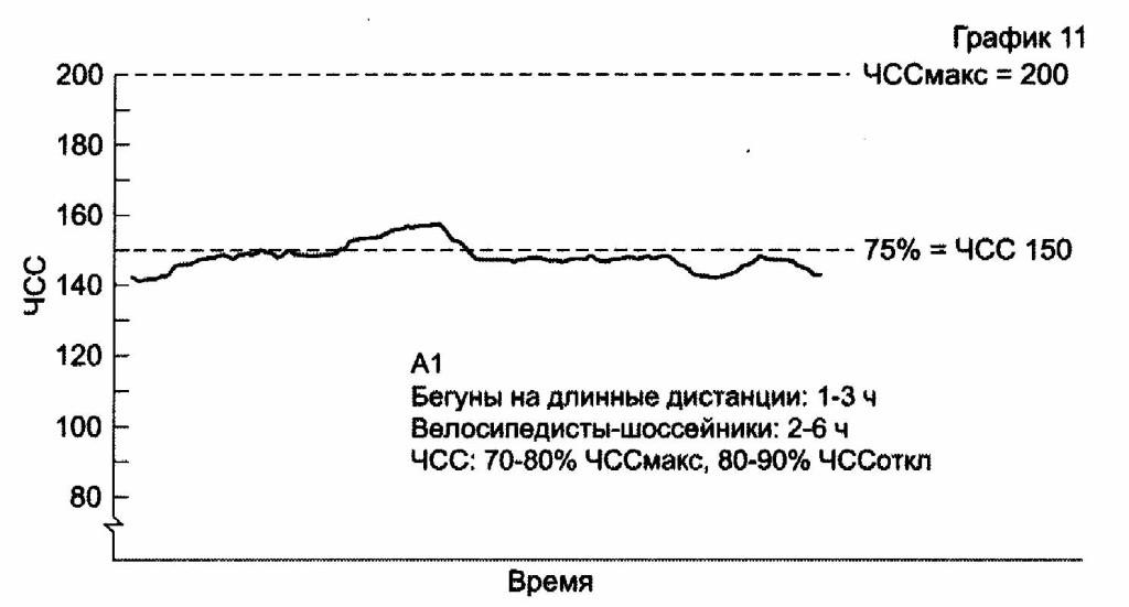 """Сжигание жира - зоны пульса для """"жиросжигания"""" и тренировки жирового обмена"""