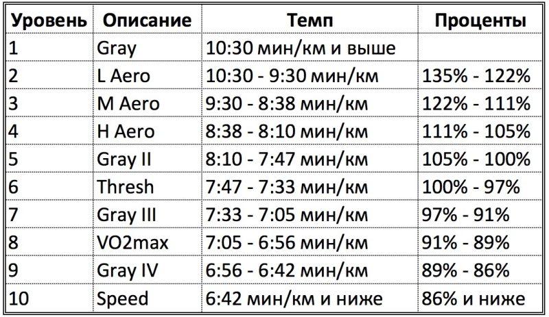Расчет зон пульса для бега по PZI Pace Levels. Основаны на темпе, за который спортсмен проходит определенную дистанцию.