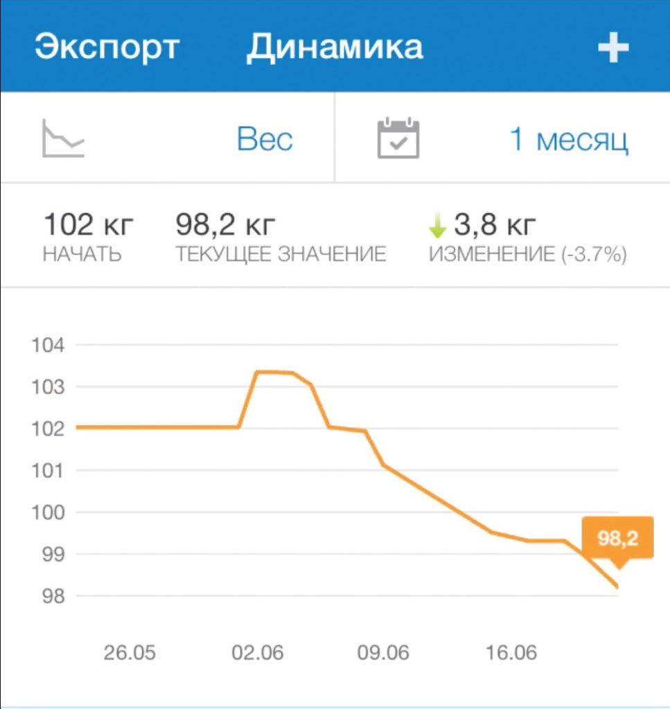 3 недели без зон пульса для жиросжигания привели к 5 килограммам сброса веса